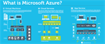 What IT Professionals Need to Know About Microsoft Azure