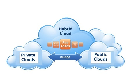 Hybrid-cloud-consulting-blog