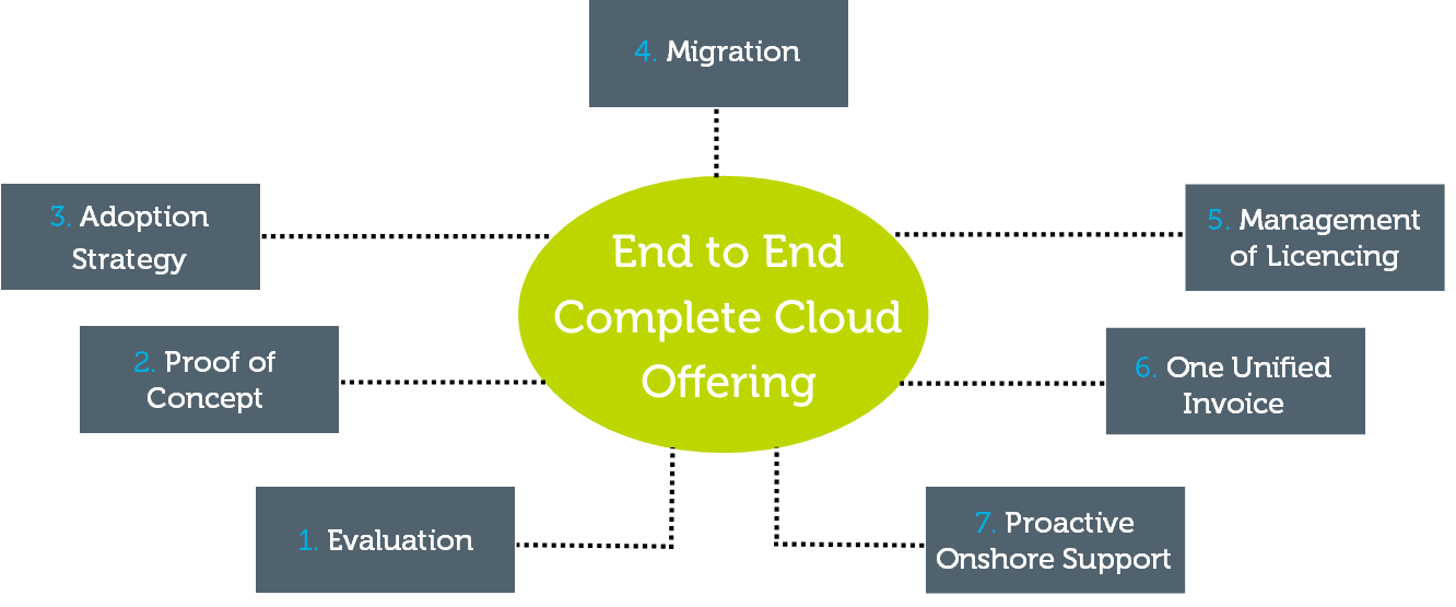 SureSkills-End-to-End-Cloud-Solution